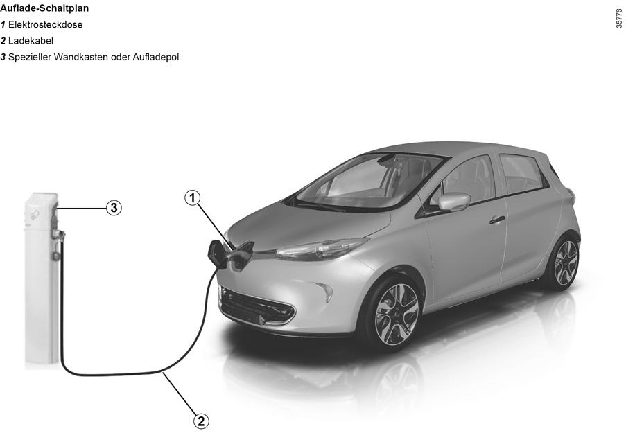 E-GUIDE.RENAULT.COM / Zoe / Wie die Technik in Ihrem Fahrzeug Sie ...