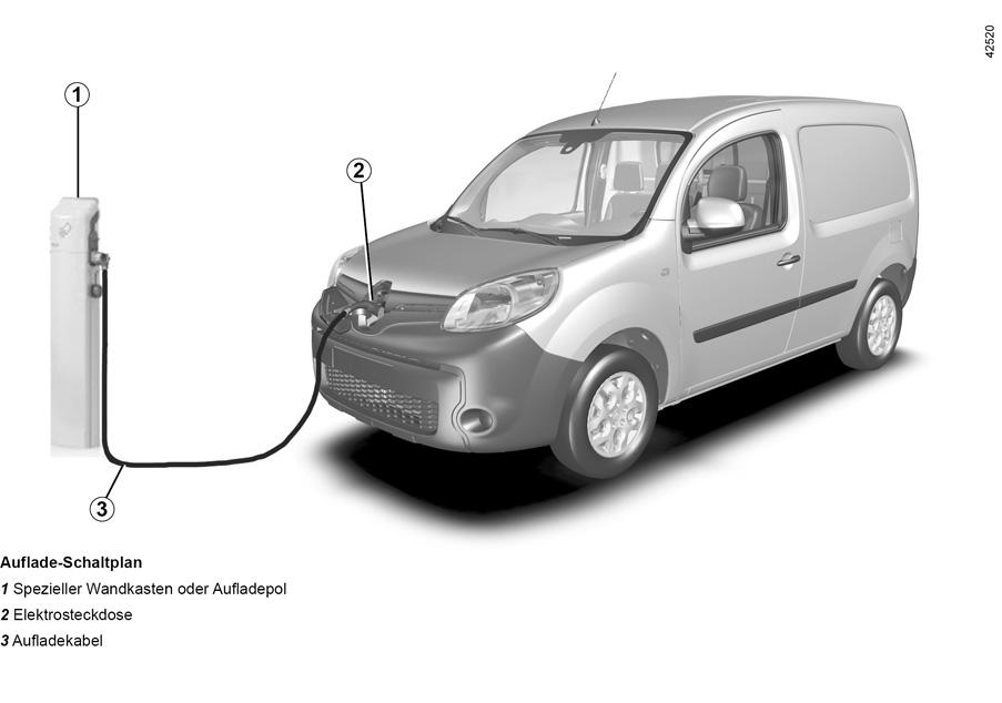 E-GUIDE.RENAULT.COM / Kangoo-ZE / Wie die Technik in Ihrem Fahrzeug ...